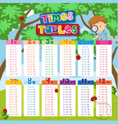 Times tables chart with boy and ladybugs in vector
