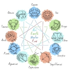Zodiac circle with horoscope icons vector