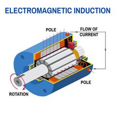 dc generator cross diagram vector image