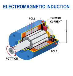 Dc generator cross diagram vector