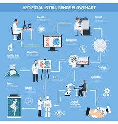 Artificial intelligence flowchart vector