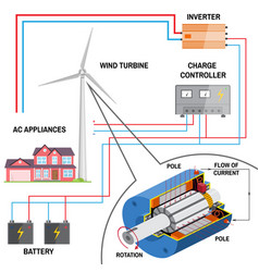 wind turbine system for home vector image