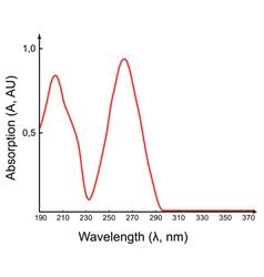 Scientific absorption spectrum vector