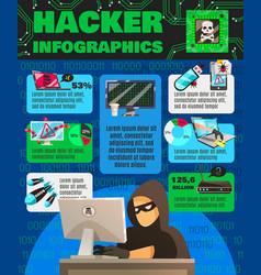 Computer hackishness infographic poster vector