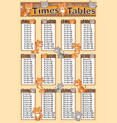 Diagram showing times tables with cats in vector