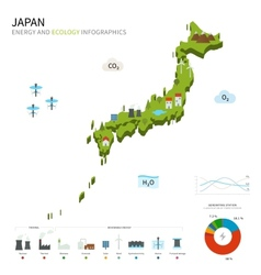 Energy industry and ecology of japan vector