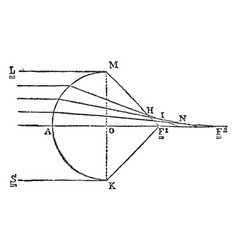 Diagram astigmatism vintage vector