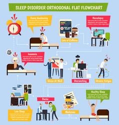 Sleep disorder orthogonal flowchart vector
