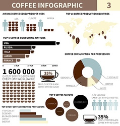 Coffee infographic vector