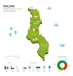 Energy industry and ecology of malawi vector