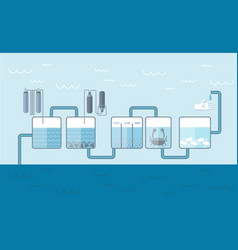 water cleaning system background vector image