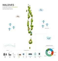 Energy industry and ecology of maldives vector