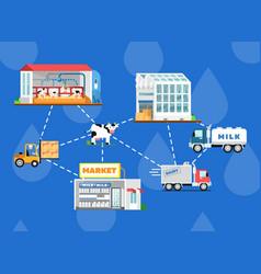 Eco milk production processing scheme vector