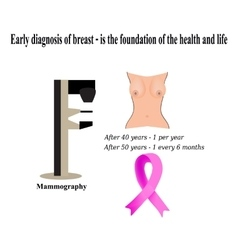 Mammography diagnosis of breast cancer diagnosis vector