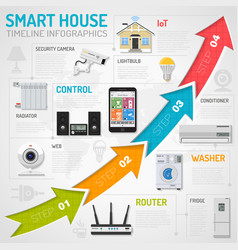 smart house and internet of things infographics vector image