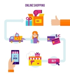 Online Shopping Process Template vector image