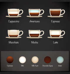 Coffee types infographics vector