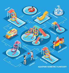 Water park aquapark isometric flowchart vector