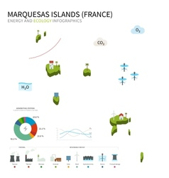 Energy industry and ecology of marquesas islands vector