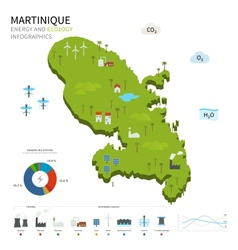 Energy industry and ecology of martinique vector