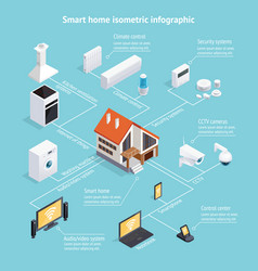 Smart home isometric infographic poster vector