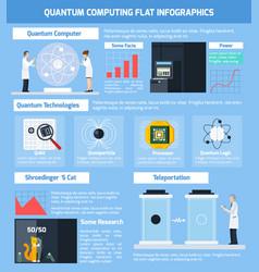 Quantum computing flat infographics vector