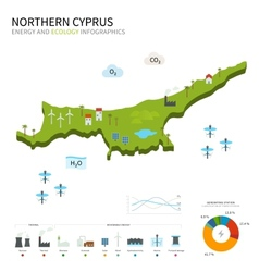 Energy industry and ecology of northern cyprus vector