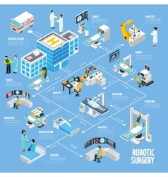 Robotic surgery isometric flowchart design vector