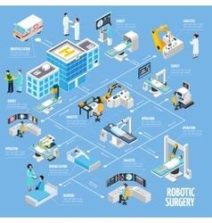 Robotic surgery isometric flowchart design vector