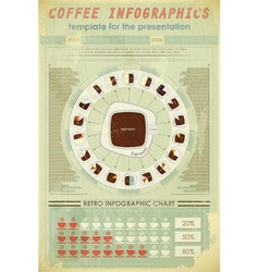 coffee infographics retro vector image vector image