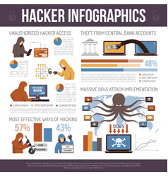 Hackers top tricks flat infographic poster vector