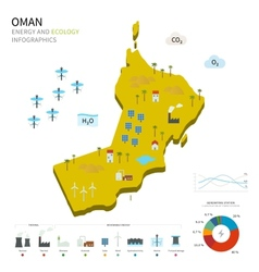 Energy industry and ecology of oman vector