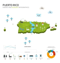 Energy industry and ecology of puerto rico vector