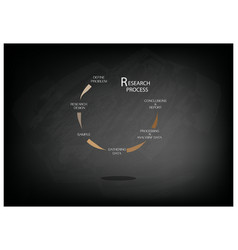 Research data measurement method methodology vector