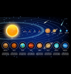 Solar system planets set realistic vector