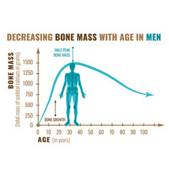 Decreasing bone mass vector