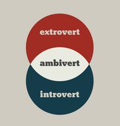 Extrovert ambivert and introvert metaphor vector