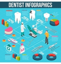 Medical dental care isometric flowchart vector