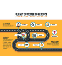 customer journey map of product movement vector image vector image