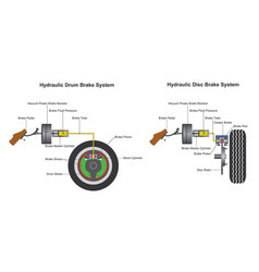 Brake system infographic vector