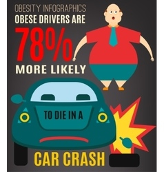 Obesity infographics graphic warning poster vector