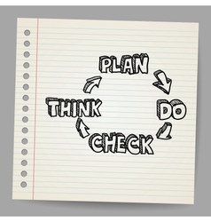 Plan do check think doodle vector