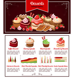 Cake cupcake dessert infographic for food design vector