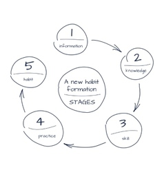 Hand drawn sketch of process step by step diagram vector