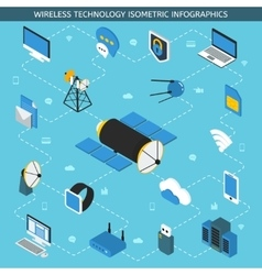 Wireless technology isometric infographics vector