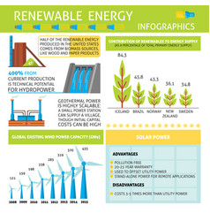 Infographic about renewable energy production vector