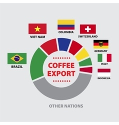 Coffee export diagram with nations vector