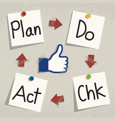 Plan do check act pdca concept writing on notepad vector