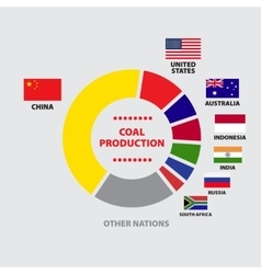 Coal production diagram with nations vector