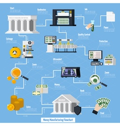 Money manufacturing flowchart vector